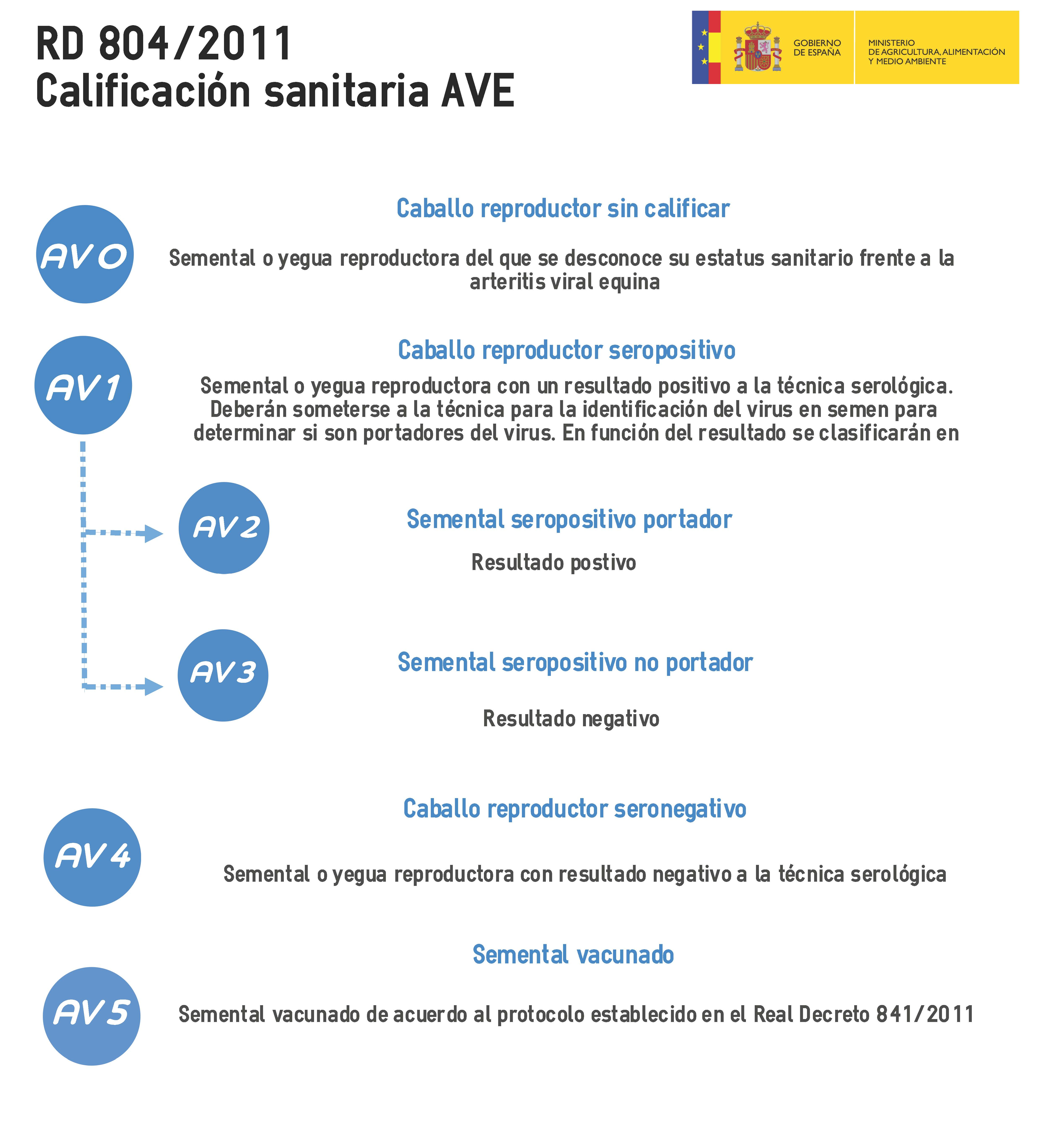 Calificación sanitaria AVE