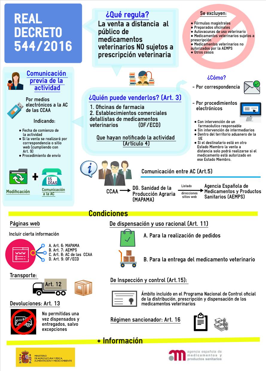 Real Decreto 544/2016